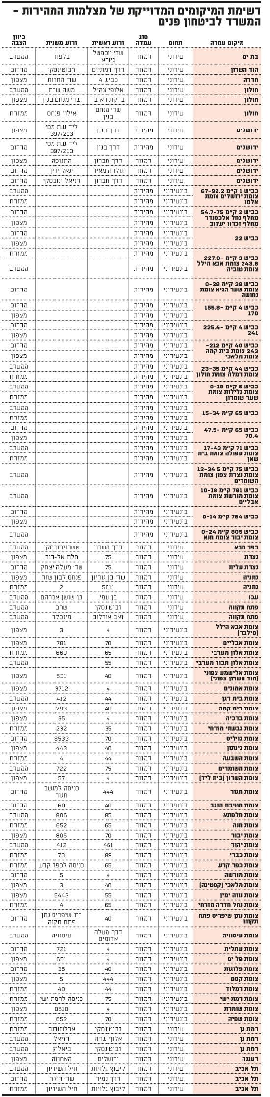 speed-cameras-list-october2013